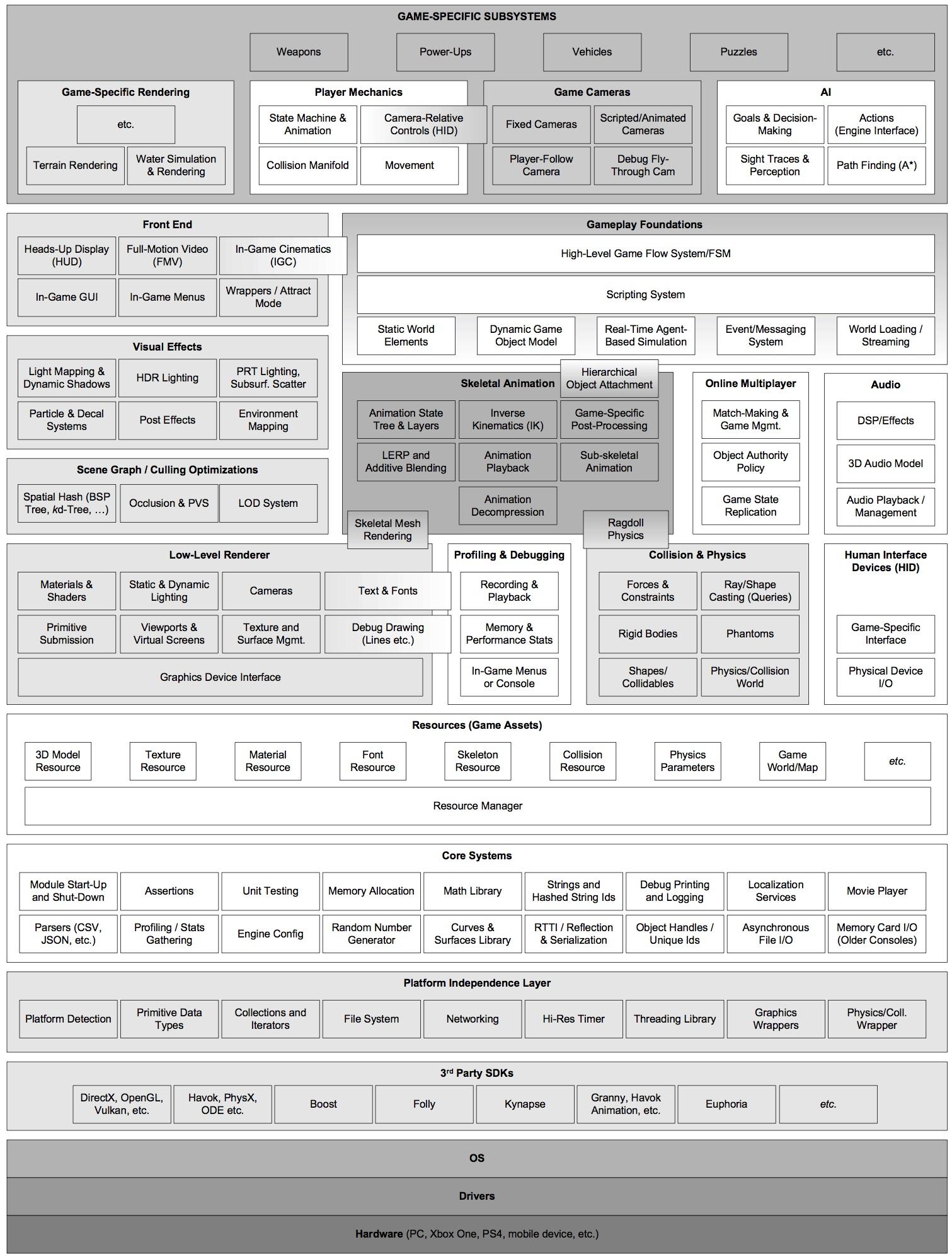 Rozkład elementów w silniku gry, źródło gameenginebook.com